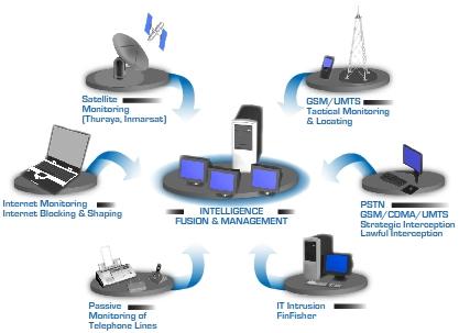 Communications Monitoring (3)