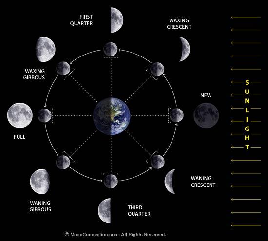 Ramadan and the lunar calendar | American Bedu